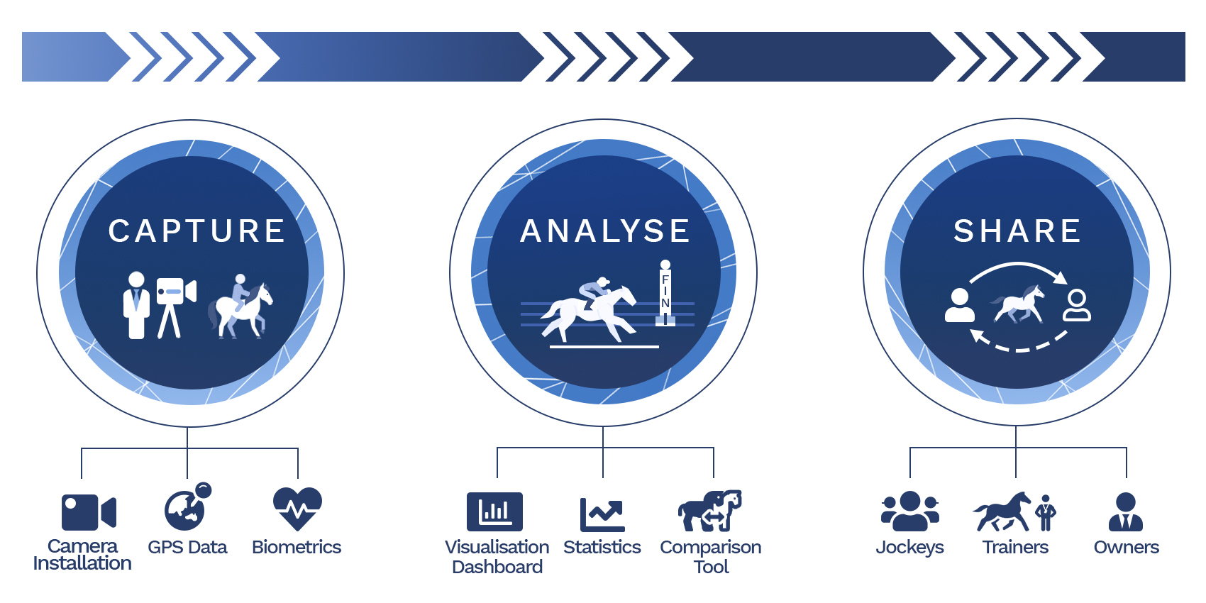 EquiOn Sport - Capture Analyse Share